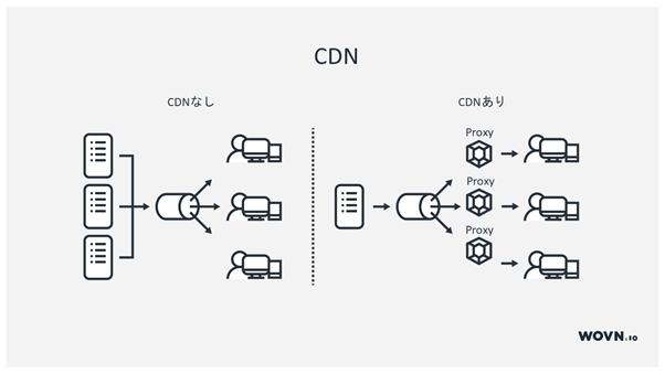 CDN(Contents delivery Network)